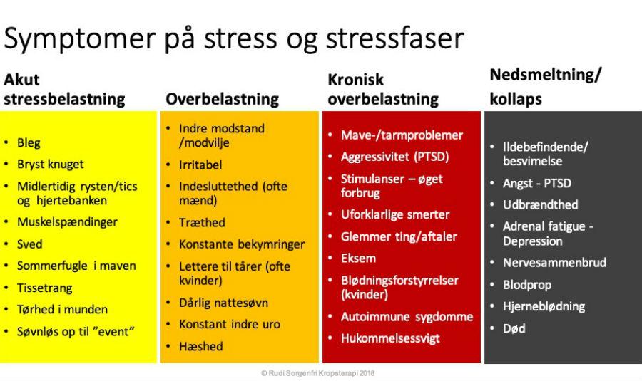 Stresssymptomer Rudi Sorgenfri Totum kropsterapi