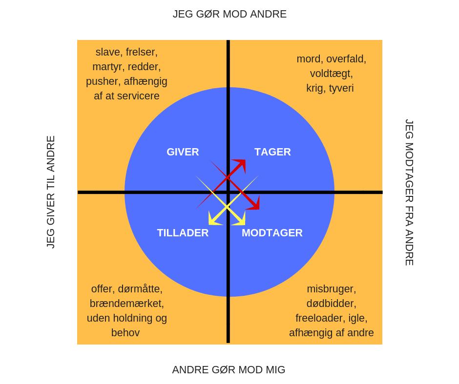 Sund grænsesætning Wheel of consent Rudi Sorgenfri Totum kropsterapi